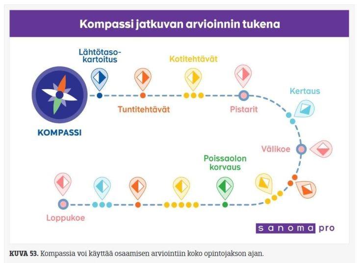 Kompassi jatkuvan arvioinnin tukena. Kompassin polku lähtee lähtötasokartoituksesta ja etenee tuntitehtävien, kotitehtävien, pistareiden, kertauksen, välikokeen ja poissaolon korvauksen kautta loppukokeeseen.