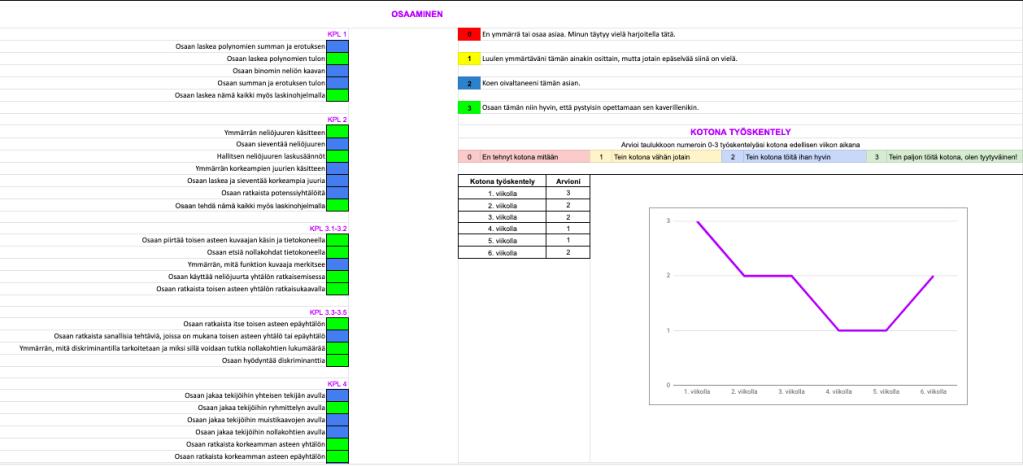 Kuvakaappaus osaamisen arviointinäkymästä, johon opiskelija on täyttänyt kaikkien osioiden itsearvioinnit joko arvosanalla 3 tai 2.