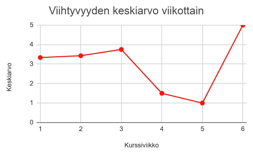 Viivadiagrammi viihtyvyyden keskiarvosta viikottain kurssiviikoilla 1-6. Korkein keskiarvo viikolla 6, matalin viikolla 5, vaihteluväli 1-5 asteikolla 0-5.